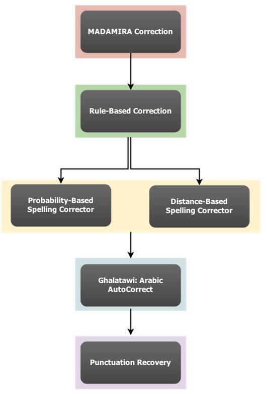 وصف لهيكلة نظام أريب